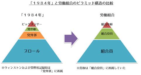 ピラミッド構造での比較