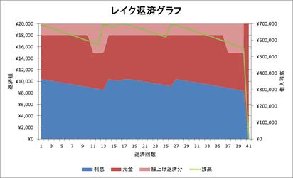 レイク返済グラフ