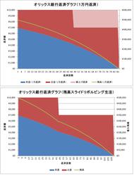 オリックス銀行(返済比較)