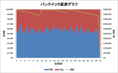 バンクイック返済グラフ