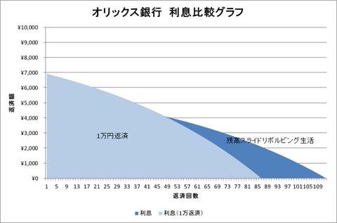 オリックス銀行グラフ(利息比較)