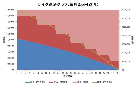 レイク2万円返済グラフ