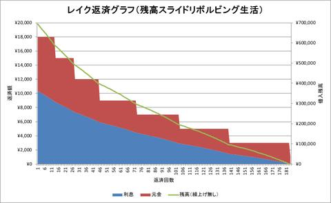 レイク残高スライド生活グラフ
