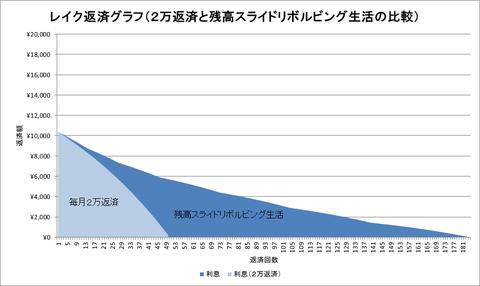 レイクの返済グラフ(利息のみ)