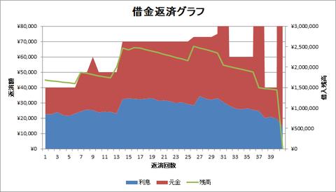 借金返済グラフ