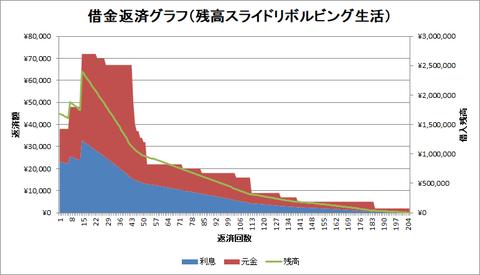 借金返済グラフ(残高スライド)