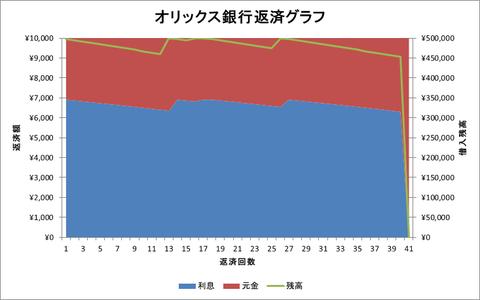 オリックス銀行グラフ
