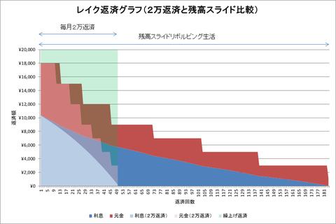 レイク比較グラフ