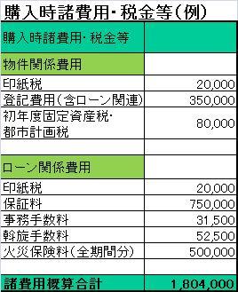 住宅ローン諸費用例