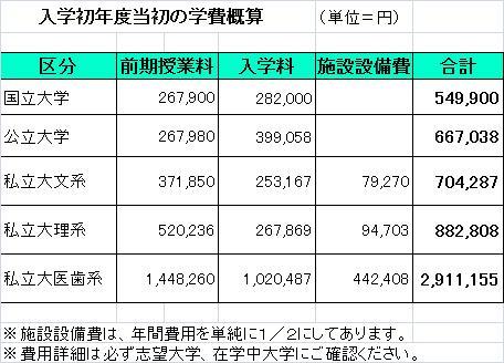 入学初年度当初の学費概算2013