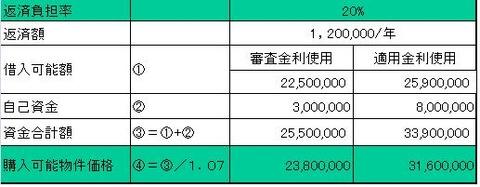 返済負担率から見た購入可能物件価格試算表