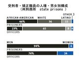 Prisoner and Officer Demographics