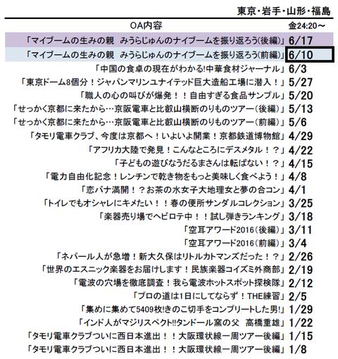 タモリ倶楽部OA内容