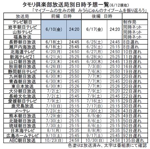 0612タモリ倶楽部
