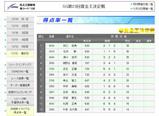 SG第23回賞金王決定戦得点率08.12.22