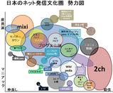 日本のネット発信文化圏勢力図