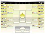 FIFA2006。決勝トーナメント。