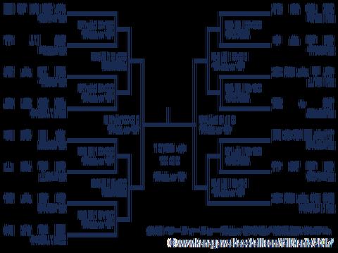 【速報】高校野球秋季関東大会の組み合わせ、決まる