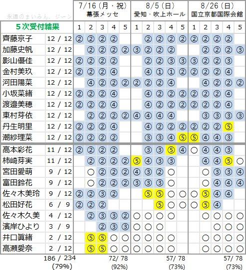 けやき坂46 1stアルバム「走り出す瞬間」個別握手会 第5次完売状況