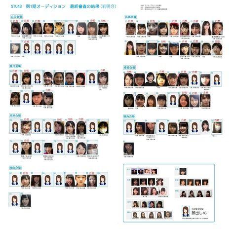 【速報】STU48(瀬戸内)の合格者のビジュアルが酷いと話題!有力候補が次々落選でファンがブチギレ・・・【画像あり】