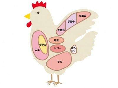 鶏肉生で食べるの美味しすぎ
