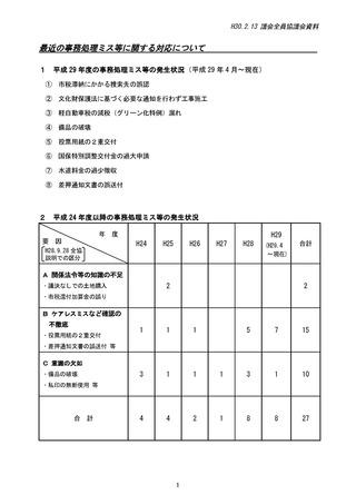 13全協資料10(事務処理ミス)_ページ_1