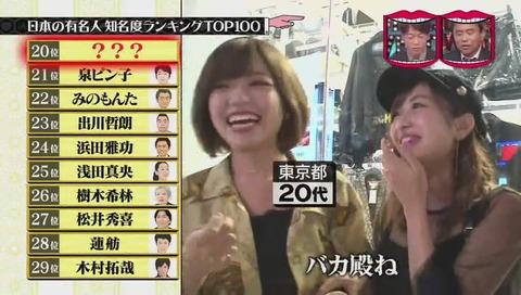 有名人知名度ランキング 20位 研ナオコ
