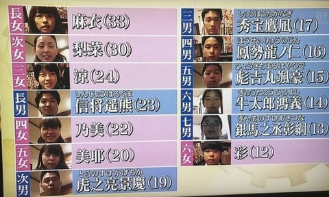 DQNネーム名簿