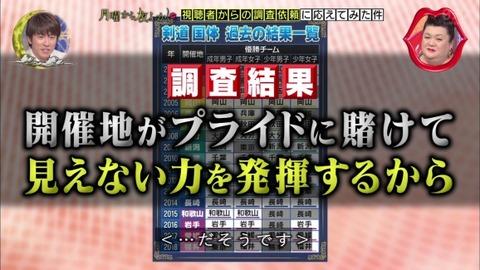 剣道の国民体育大会の開催地が優勝するのは、プライドにかけて見えない力を発揮するため