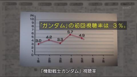 「ガンダム誕生秘話」ガンダム初回 視聴率