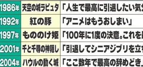 【パヤオ】7回も引退詐欺をした宮崎駿の宣言が完全にボジョレー・ヌーボーと一致wwwwwwwwwww  345res分