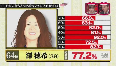 有名人知名度ランキング 64位 澤穂希