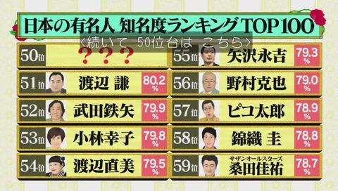 日本の有名人 知名度ランキング 画像
