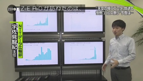 NTTデータ『バルス』ツイート集計