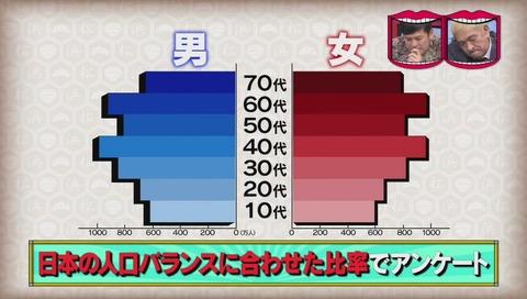日本の有名人トップ100人