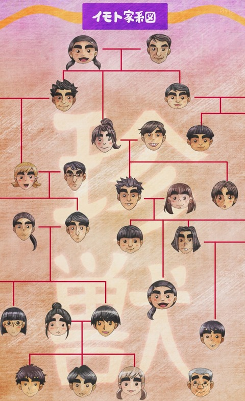 イモトアヤコ 家系図