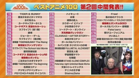 ベストアニメ100 投票結果 中間