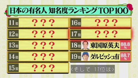 有名人知名度ランキング 17位 ダウンタウン松本