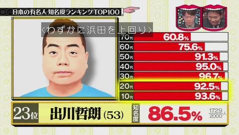 有名人知名度ランキング 23位 出川哲朗
