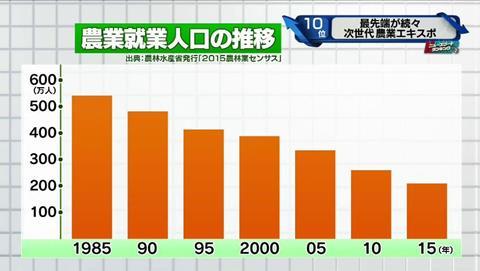 新・情報7days 農業人口推移
