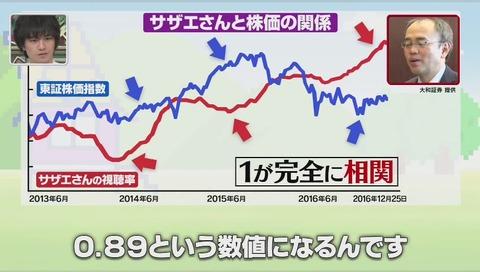 サザエさんと株価