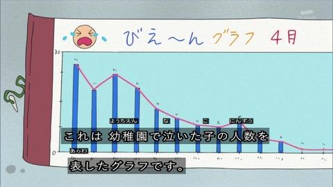 クレヨンしんちゃん『泣いちゃイヤ~ンだぞ』泣いた園児グラフ