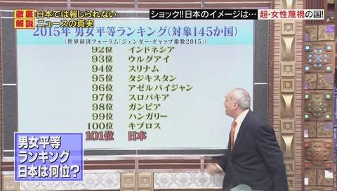 日本 男女平等ランキング 101位 モーリー・ロバートソンさん(224)