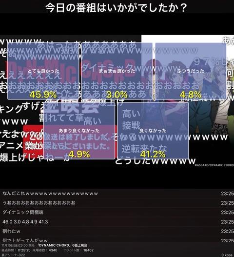「ダイナミックコード」ニコ生アンケート評価