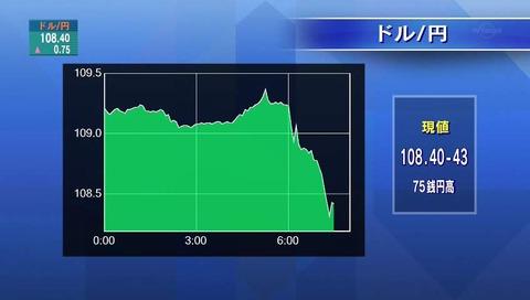 テレビ東京 株価