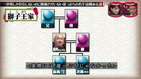 獅子王家 家系図
