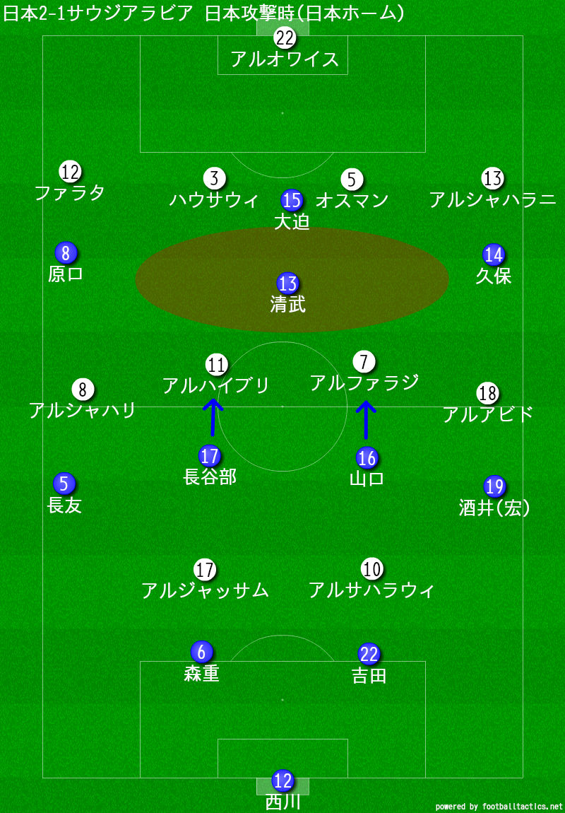 日本2-1サウジアラビア 日本攻撃時(日本ホーム)