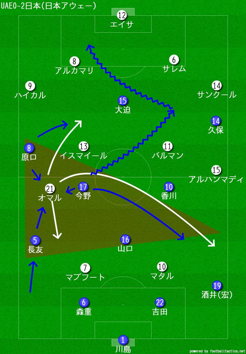 UAE0-2日本(日本アウェー)
