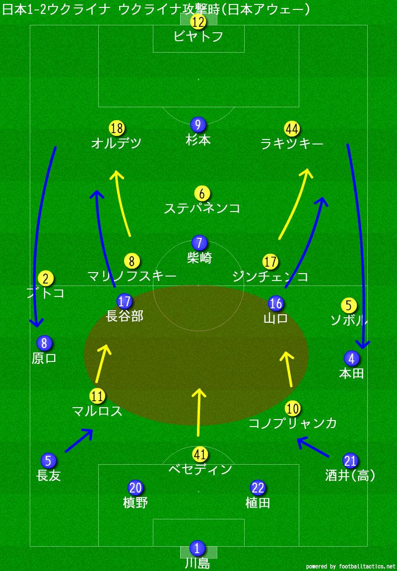 日本1-2ウクライナ ウクライナ攻撃時(日本アウェー)
