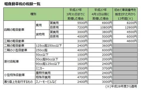 800__keijidousha_tax